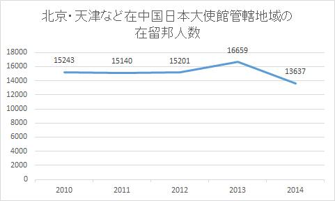 population north china